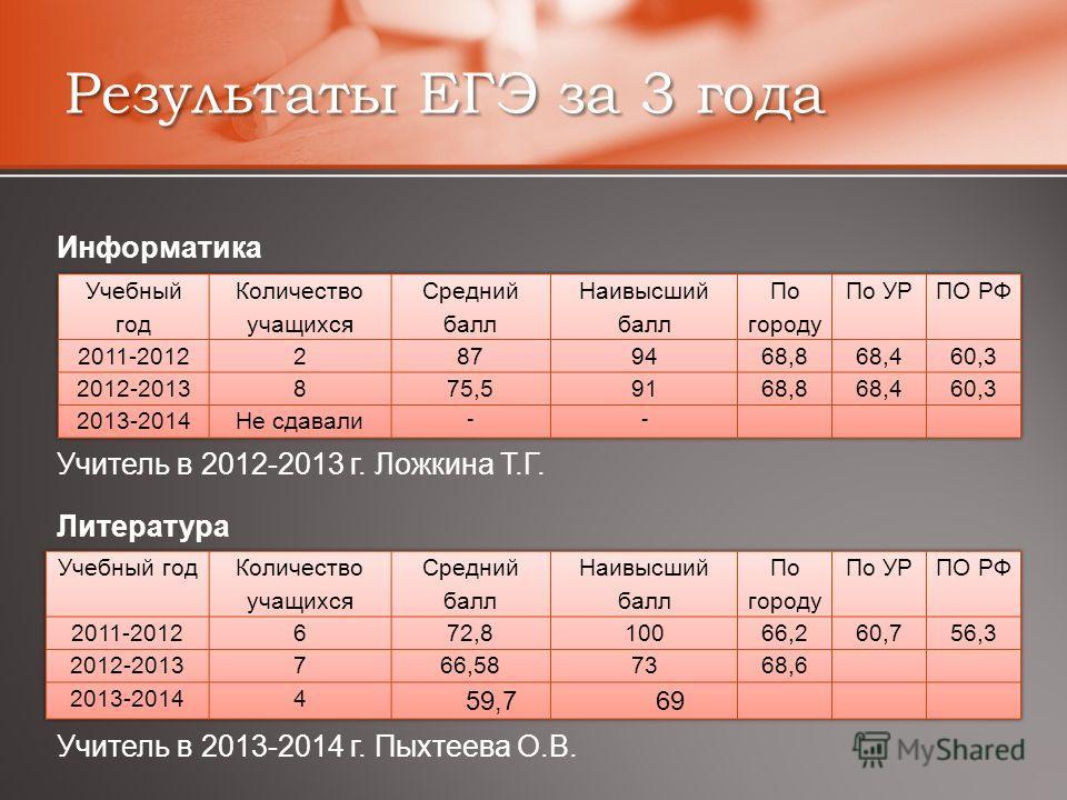 Результаты ЕГЭ за 3 года Информатика Учитель в 2012-2013 г. Ложкина Т.Г. Литература Учитель в 2013-2014 г. Пыхтеева О.В.