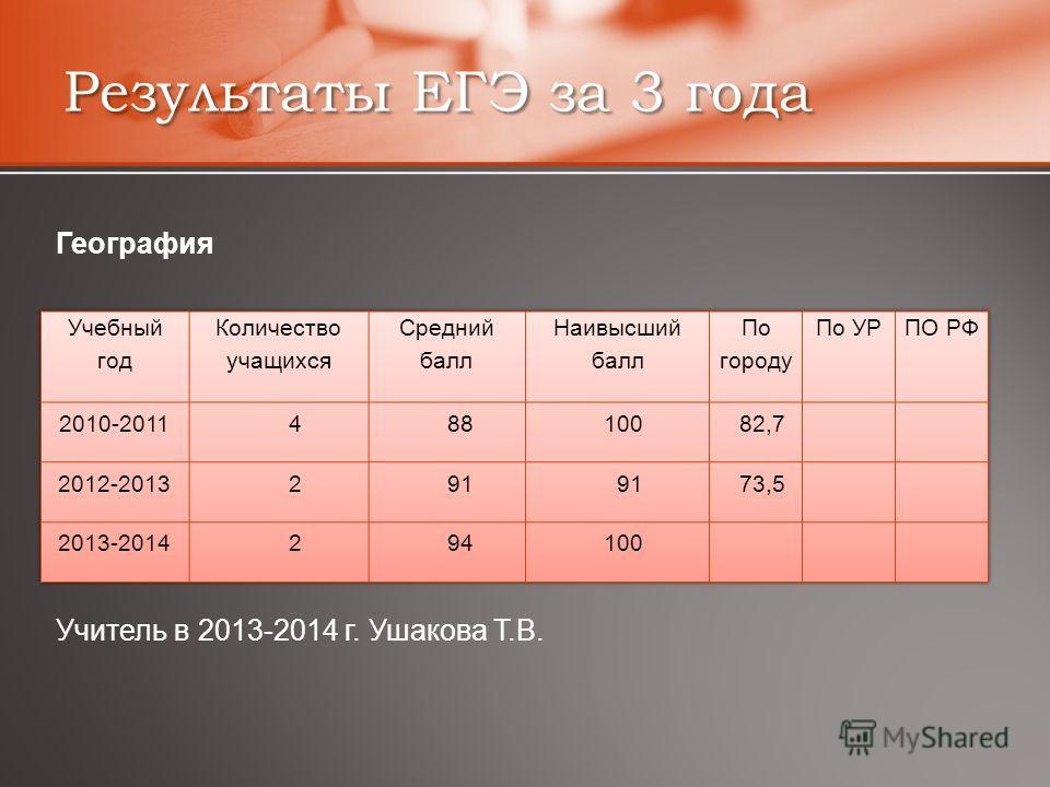 Результаты ЕГЭ за 3 года География Учитель в 2013-2014 г. Ушакова Т.В.