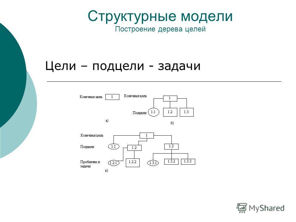 Структурные модели Построение дерева целей Цели – подцели - задачи