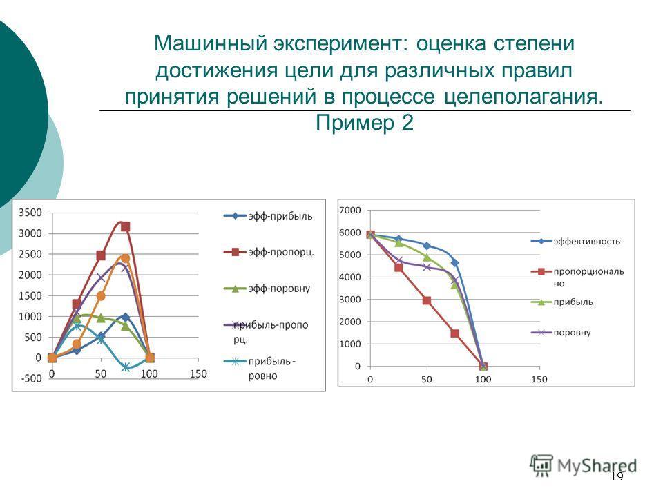 19 Машинный эксперимент: оценка степени достижения цели для различных правил принятия решений в процессе целеполагания. Пример 2