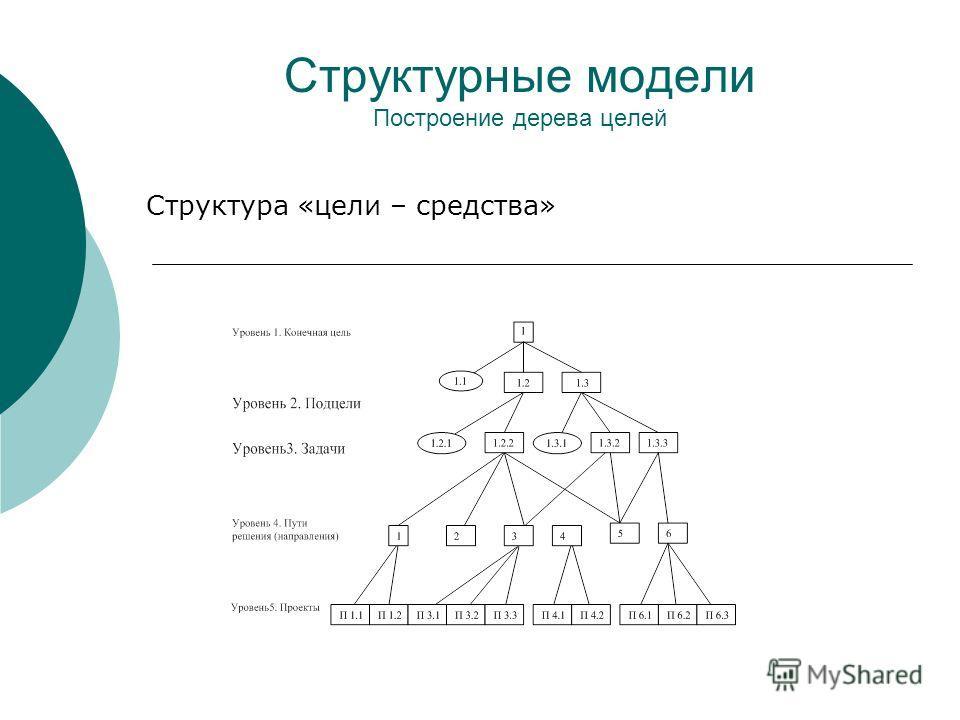 Структурные модели Построение дерева целей Структура «цели – средства»