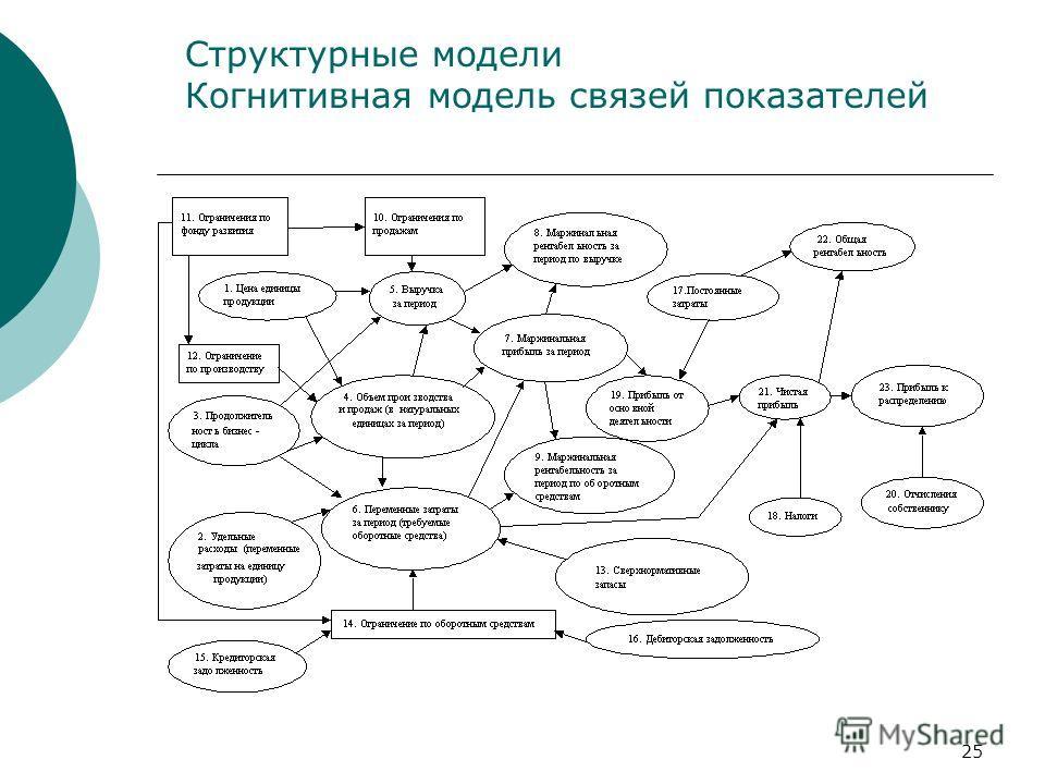 25 Структурные модели Когнитивная модель связей показателей
