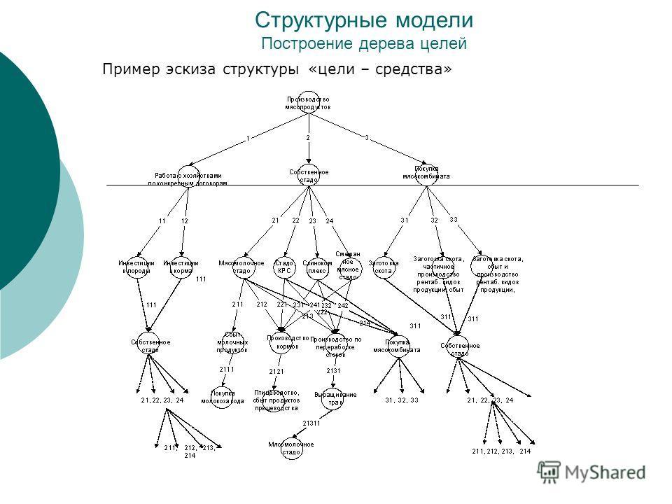 Структурные модели Построение дерева целей Пример эскиза структуры «цели – средства»