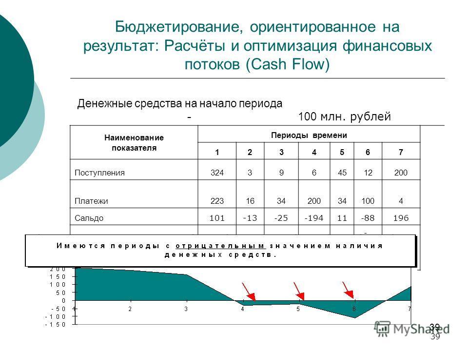 39 Бюджетирование, ориентированное на результат: Расчёты и оптимизация финансовых потоков (Cash Flow) Денежные средства на начало периода - 100 млн. рублей Наименование показателя Периоды времени 1234567 Поступления 3243964512200 Платежи 223163420034