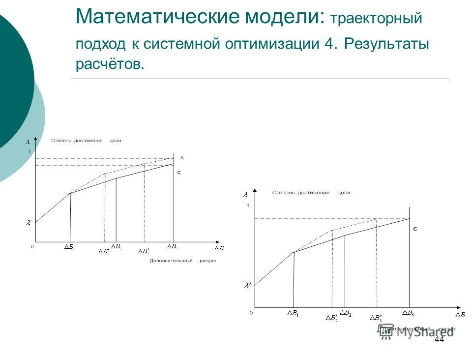 44 Математические модели: траекторный подход к системной оптимизации 4. Результаты расчётов.