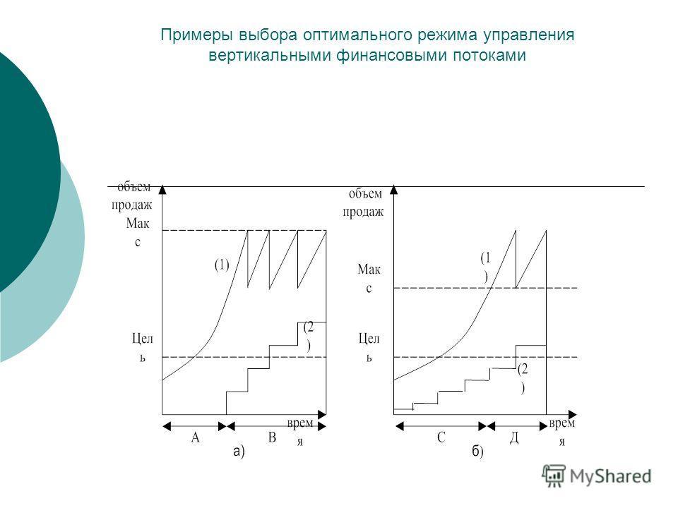 Примеры выбора оптимального режима управления вертикальными финансовыми потоками