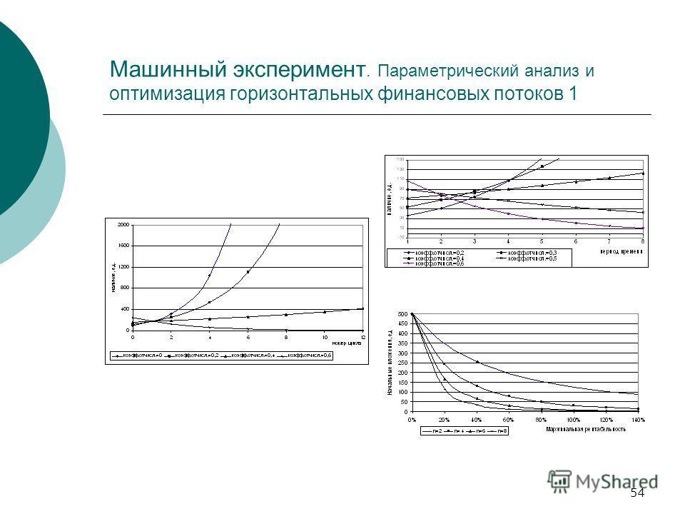 54 Машинный эксперимент. Параметрический анализ и оптимизация горизонтальных финансовых потоков 1