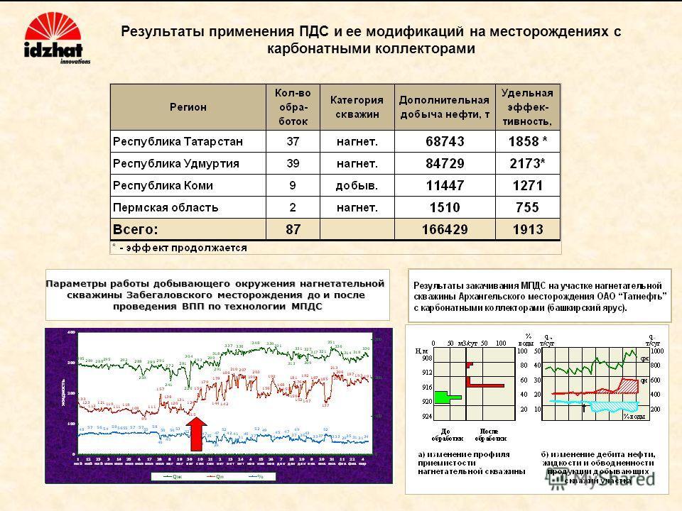 Результаты применения ПДС и ее модификаций на месторождениях с карбонатными коллекторами Параметры работы добывающего окружения нагнетательной скважины Забегаловского месторождения до и после проведения ВПП по технологии МПДС
