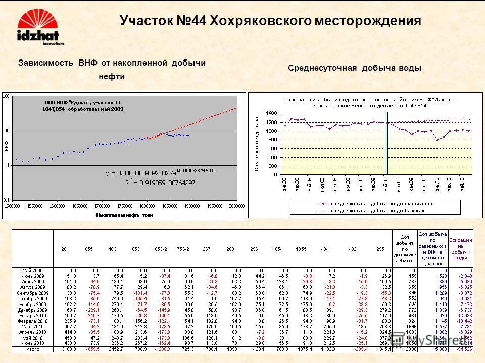 Участок 44 Хохряковского месторождения Зависимость ВНФ от накопленной добычи нефти Среднесуточная добыча воды