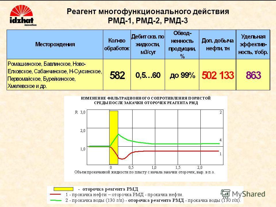 Реагент многофункционального действия РМД-1, РМД-2, РМД-3