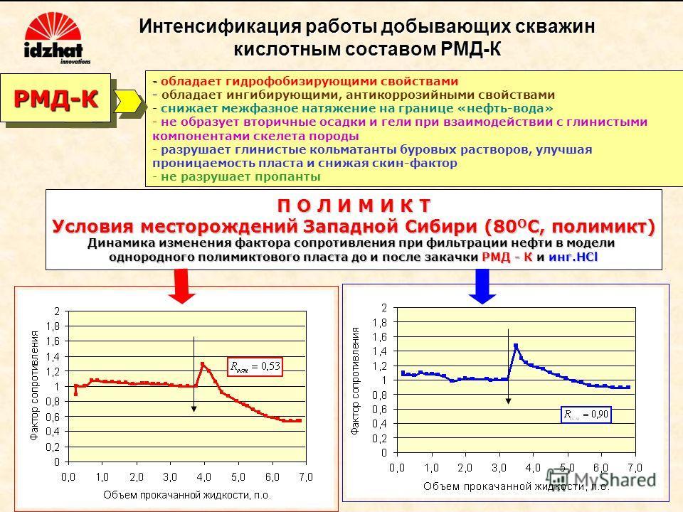 Интенсификация работы добывающих скважин кислотным составом РМД-К - - обладает гидрофобизирующими свойствами - обладает ингибирующими, антикоррозийными свойствами - - снижает межфазное натяжение на границе «нефть-вода» - - не образует вторичные осадк