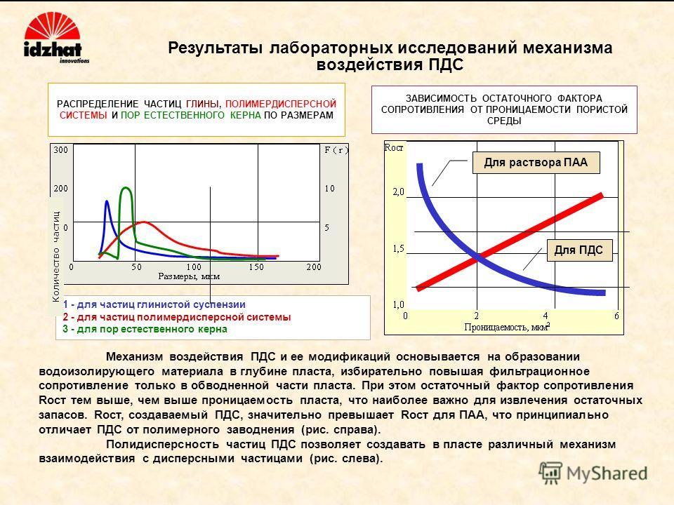 ЗАВИСИМОСТЬ ОСТАТОЧНОГО ФАКТОРА СОПРОТИВЛЕНИЯ ОТ ПРОНИЦАЕМОСТИ ПОРИСТОЙ СРЕДЫ 1 - для частиц глинистой суспензии 2 - для частиц полимердисперсной системы 3 - для пор естественного керна РАСПРЕДЕЛЕНИЕ ЧАСТИЦ ГЛИНЫ, ПОЛИМЕРДИСПЕРСНОЙ СИСТЕМЫ И ПОР ЕСТЕ