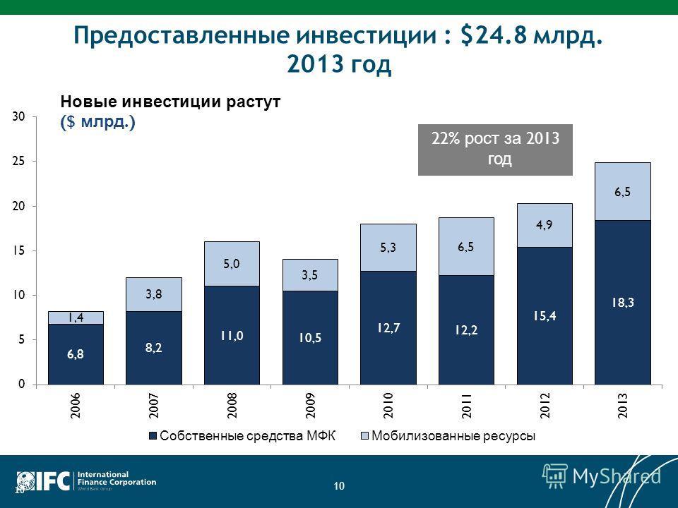 10 Предоставленные инвестиции : $24.8 млрд. 2013 год 10 22% рост за 2013 год