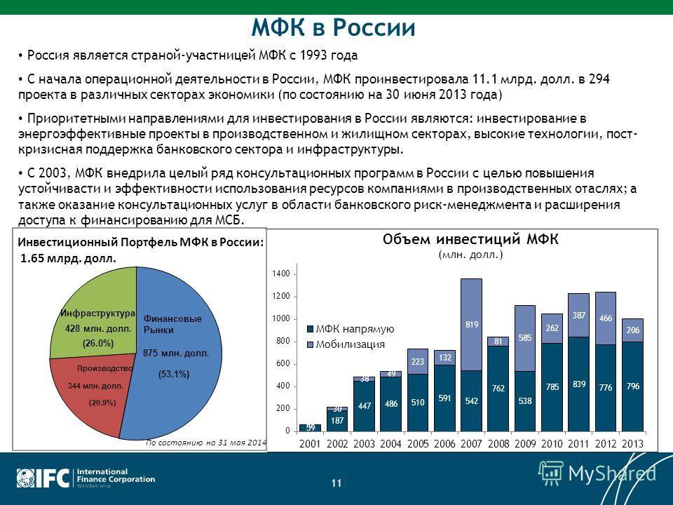 11 Россия является страной-участницей МФК с 1993 года С начала операционной деятельности в России, МФК проинвестировала 11.1 млрд. долл. в 294 проекта в различных секторах экономики (по состоянию на 30 июня 2013 года) Приоритетными направлениями для