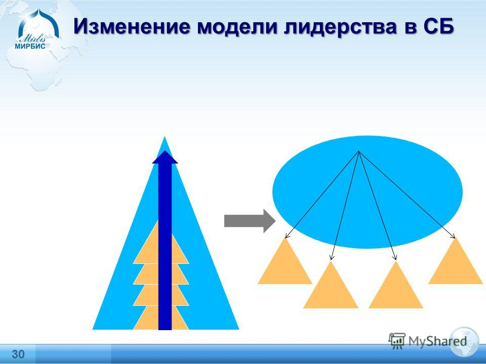 30 Изменение модели лидерства в СБ Московская международная высшая школа бизнеса«МИРБИС» (Институт) 30