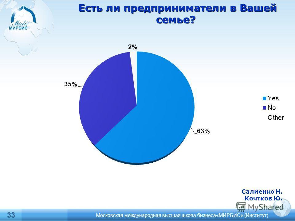 33 Московская международная высшая школа бизнеса«МИРБИС» (Институт) Салиенко Н. Кочтков Ю. Есть ли предприниматели в Вашей семье? Есть ли предприниматели в Вашей семье?