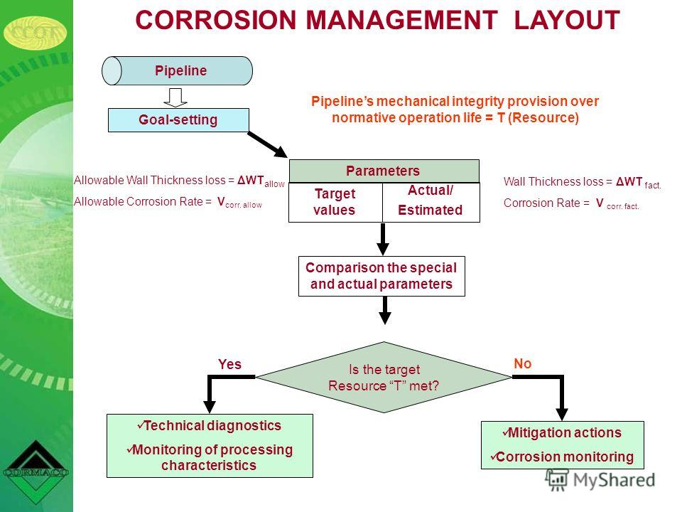 CORROSION MANAGEMENT LAYOUT Pipeline Goal-setting Pipelines mechanical integrity provision over normative operation life = T (Resource) Parameters Target values Actual/ Estimated Wall Thickness loss = ΔWT fact. Corrosion Rate = V corr. fact. Allowabl
