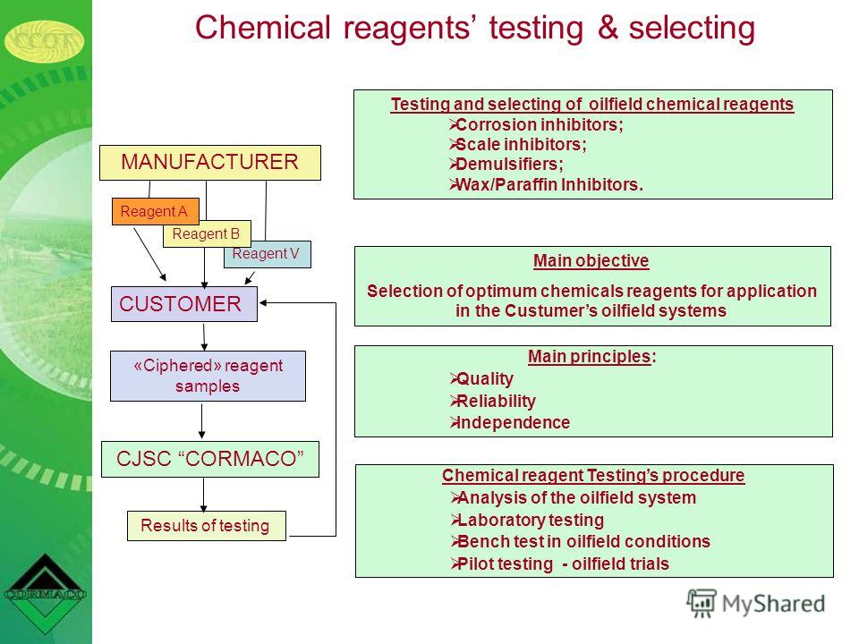Main objective Selection of optimum chemicals reagents for application in the Custumers oilfield systems Main principles: Quality Reliability Independence Reagent V CUSTOMER MANUFACTURER Reagent B Reagent А «Ciphered» reagent samples CJSC CORMACO Res