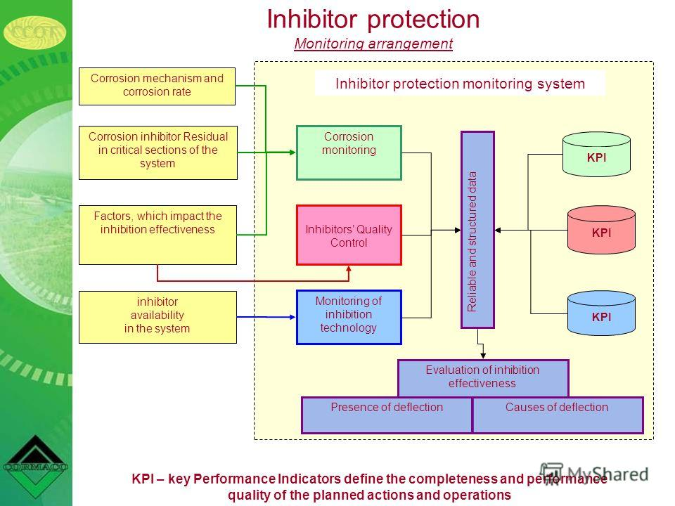 KPI – key Performance Indicators define the completeness and performance quality of the planned actions and operations Inhibitor protection Monitoring arrangement Corrosion mechanism and corrosion rate Factors, which impact the inhibition effectivene