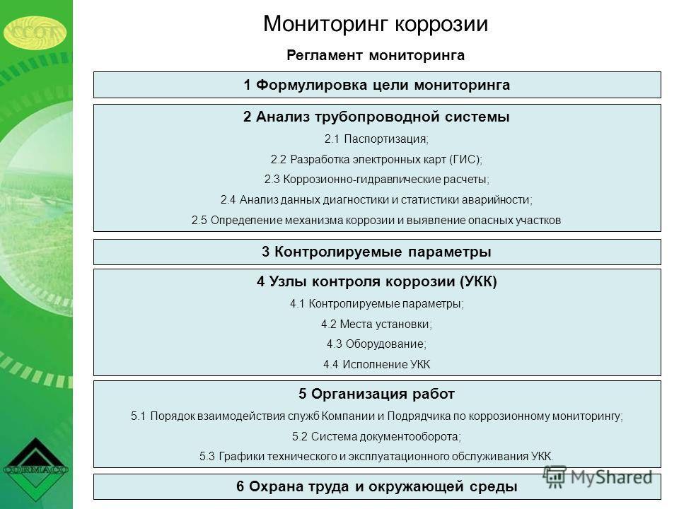Мониторинг коррозии Регламент мониторинга 1 Формулировка цели мониторинга 2 Анализ трубопроводной системы 2.1 Паспортизация; 2.2 Разработка электронных карт (ГИС); 2.3 Коррозионно-гидравлические расчеты; 2.4 Анализ данных диагностики и статистики ава