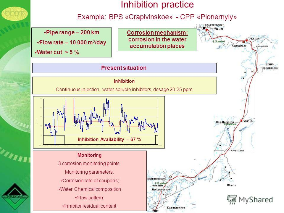 Inhibition practice Example: BPS «Crapivinskoe» - CPP «Pionernyiy» Inhibition Continuous injection, water-soluble inhibitors, dosage 20-25 ppm Monitoring 3 corrosion monitoring points. Monitoring parameters: Corrosion rate of coupons; Water Chemical