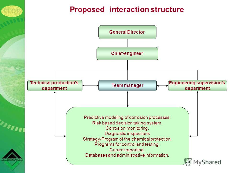 Proposed interaction structure General Director Chief-engineer Engineering supervisions department Team manager Technical productions department Predictive modeling of corrosion processes. Risk based decision taking system. Corrosion monitoring. Diag