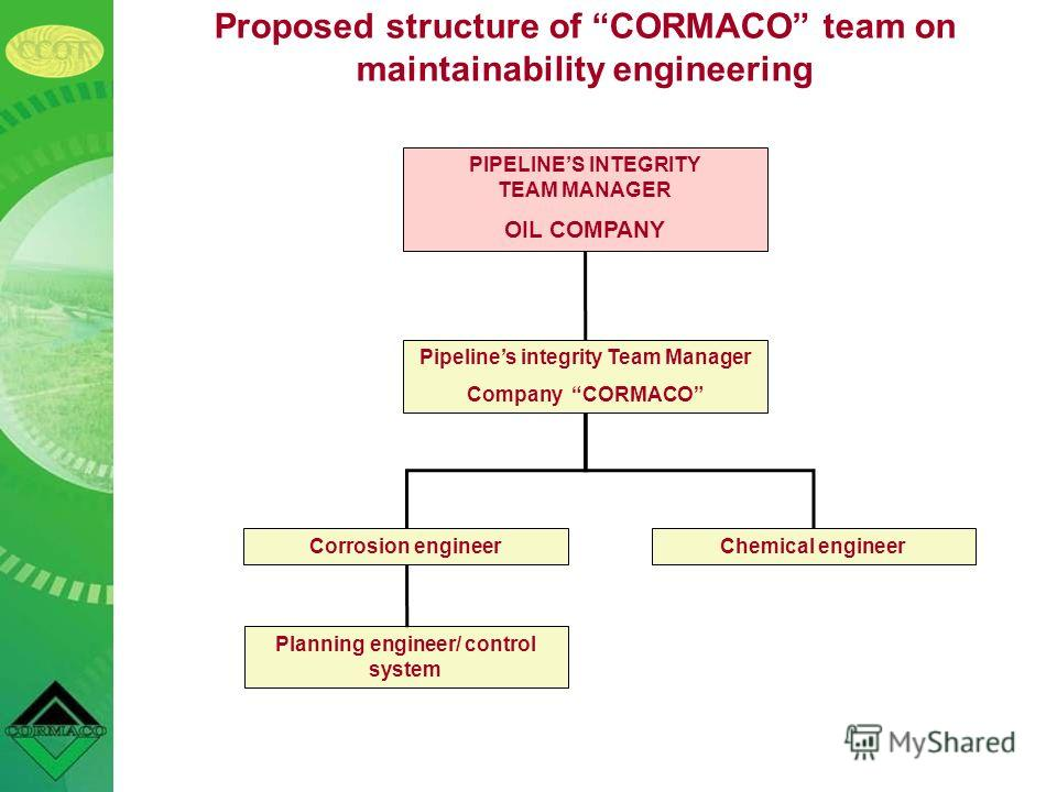 Proposed structure of CORMACO team on maintainability engineering PIPELINES INTEGRITY TEAM MANAGER OIL COMPANY Pipelines integrity Team Manager Company CORMACO Corrosion engineerChemical engineer Planning engineer/ control system