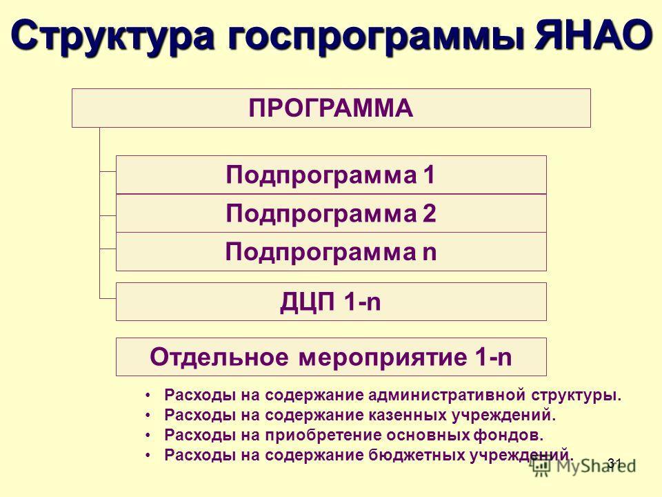 31 Структура госпрограммы ЯНАО ПРОГРАММА Расходы на содержание административной структуры. Расходы на содержание казенных учреждений. Расходы на приобретение основных фондов. Расходы на содержание бюджетных учреждений. Подпрограмма 1 Подпрограмма 2 П