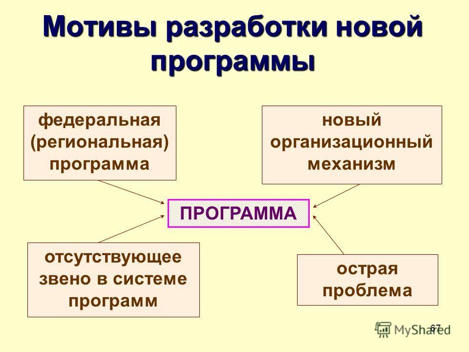 67 Мотивы разработки новой программы ПРОГРАММА федеральная (региональная) программа новый организационный механизм острая проблема отсутствующее звено в системе программ