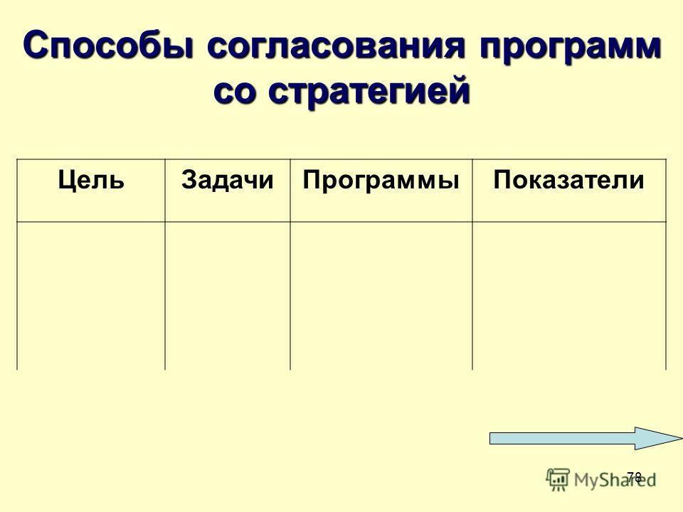 78 Способы согласования программ со стратегией Цель ЗадачиПрограммы Показатели