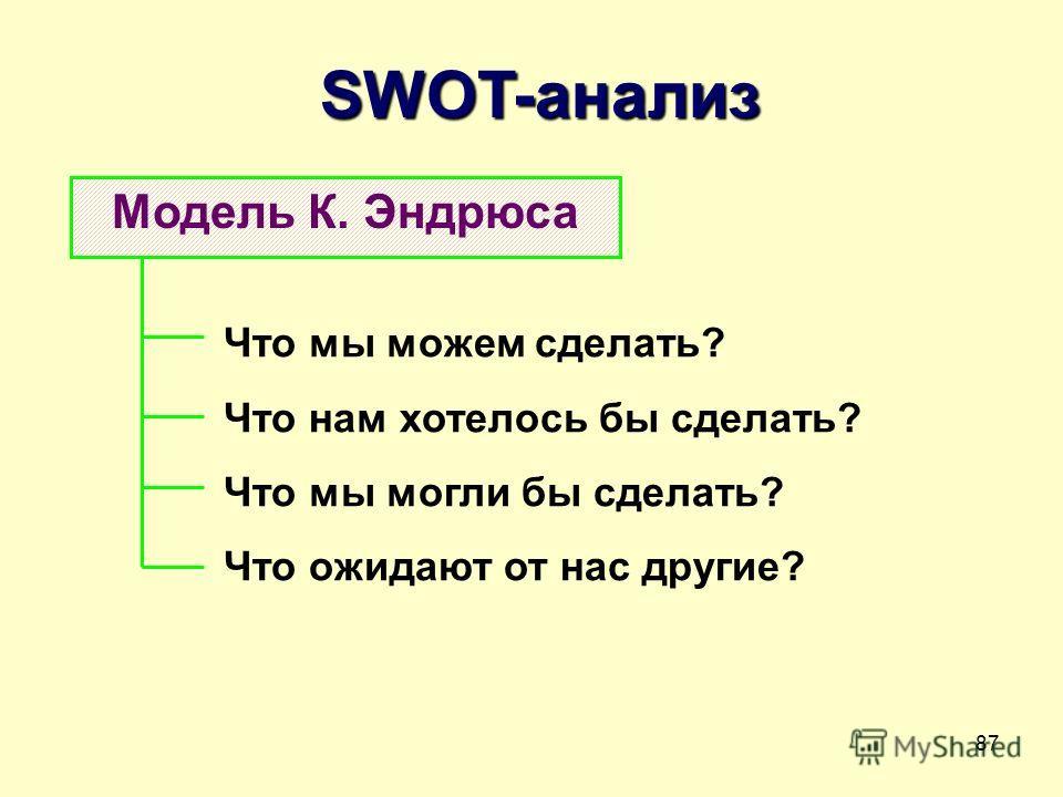 87 SWOT-анализ Модель К. Эндрюса Что мы можем сделать? Что нам хотелось бы сделать? Что мы могли бы сделать? Что ожидают от нас другие?