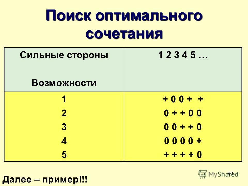 90 Поиск оптимального сочетания Сильные стороны Возможности 1 2 3 4 5 … 1234512345 + 0 0 + + 0 + + 0 0 0 0 + + 0 0 0 0 0 + + + + + 0 Далее – пример!!!