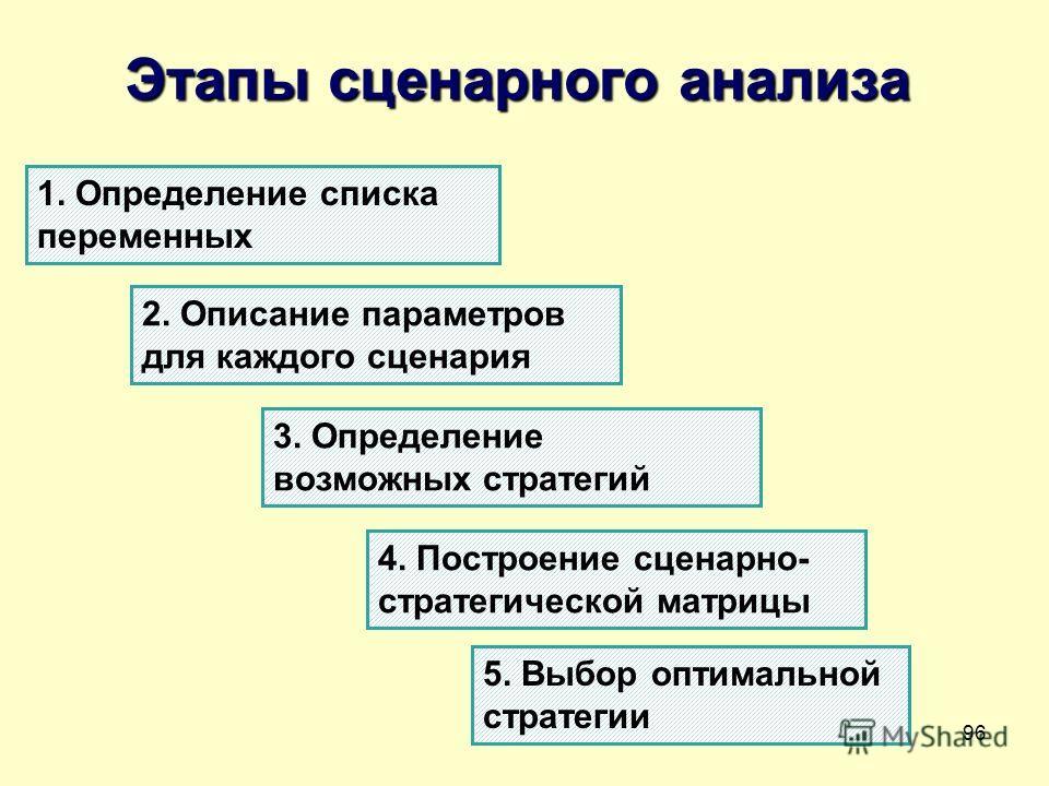 96 Этапы сценарного анализа 1. Определение списка переменных 2. Описание параметров для каждого сценария 3. Определение возможных стратегий 4. Построение сценарно- стратегической матрицы 5. Выбор оптимальной стратегии