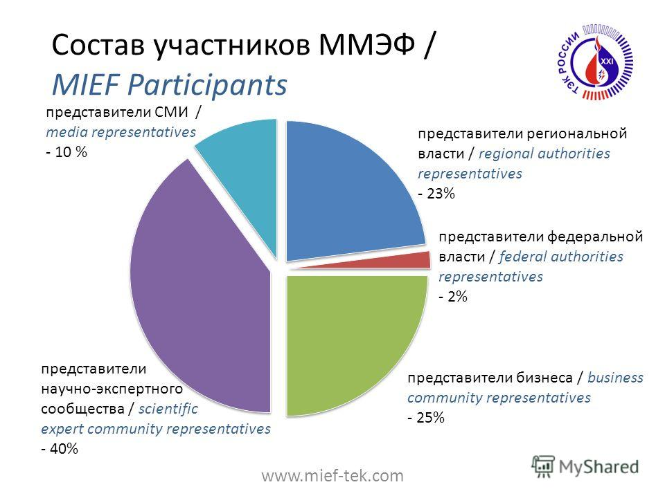 Состав участников ММЭФ / MIEF Participants представители региональной власти / regional authorities representatives - 23% представители федеральной власти / federal authorities representatives - 2% представители бизнеса / business community represent