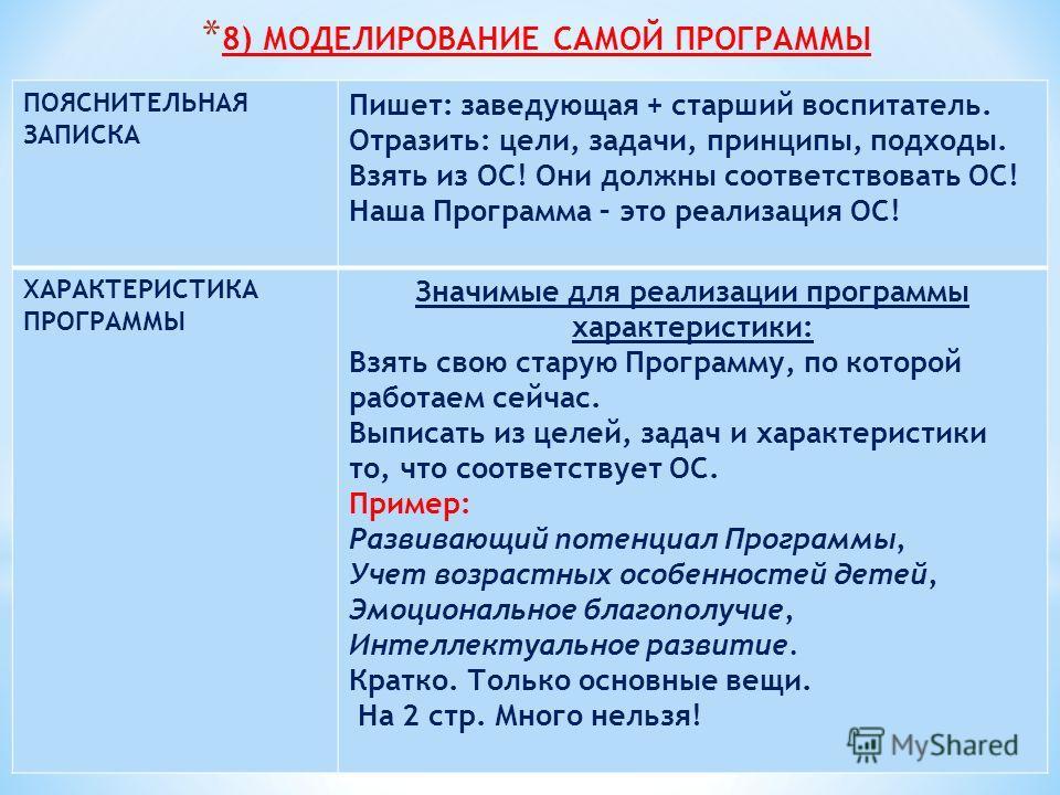 * 8) МОДЕЛИРОВАНИЕ САМОЙ ПРОГРАММЫ ПОЯСНИТЕЛЬНАЯ ЗАПИСКА Пишет: заведующая + старший воспитатель. Отразить: цели, задачи, принципы, подходы. Взять из ОС! Они должны соответствовать ОС! Наша Программа – это реализация ОС! ХАРАКТЕРИСТИКА ПРОГРАММЫ Знач
