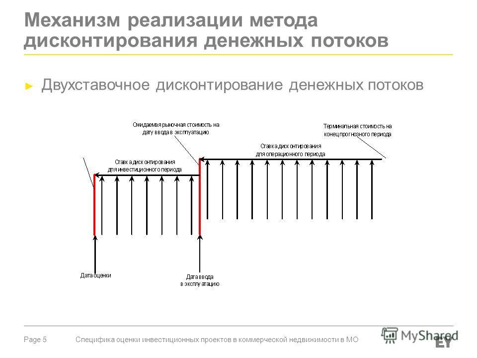 Page 5 Механизм реализации метода дисконтирования денежных потоков Двухставочное дисконтирование денежных потоков Специфика оценки инвестиционных проектов в коммерческой недвижимости в МО