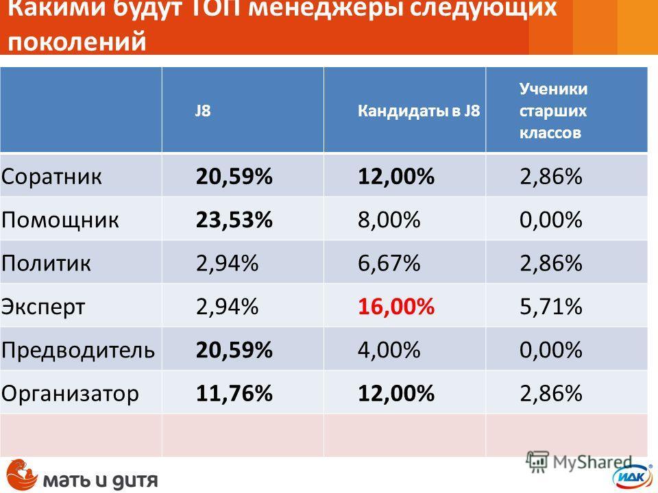 Какими будут ТОП менеджеры следующих поколений J8Кандидаты в J8 Ученики старших классов Соратник 20,59%12,00%2,86% Помощник 23,53%8,00%0,00% Политик 2,94%6,67%2,86% Эксперт 2,94%16,00%5,71% Предводитель 20,59%4,00%0,00% Организатор 11,76%12,00%2,86%
