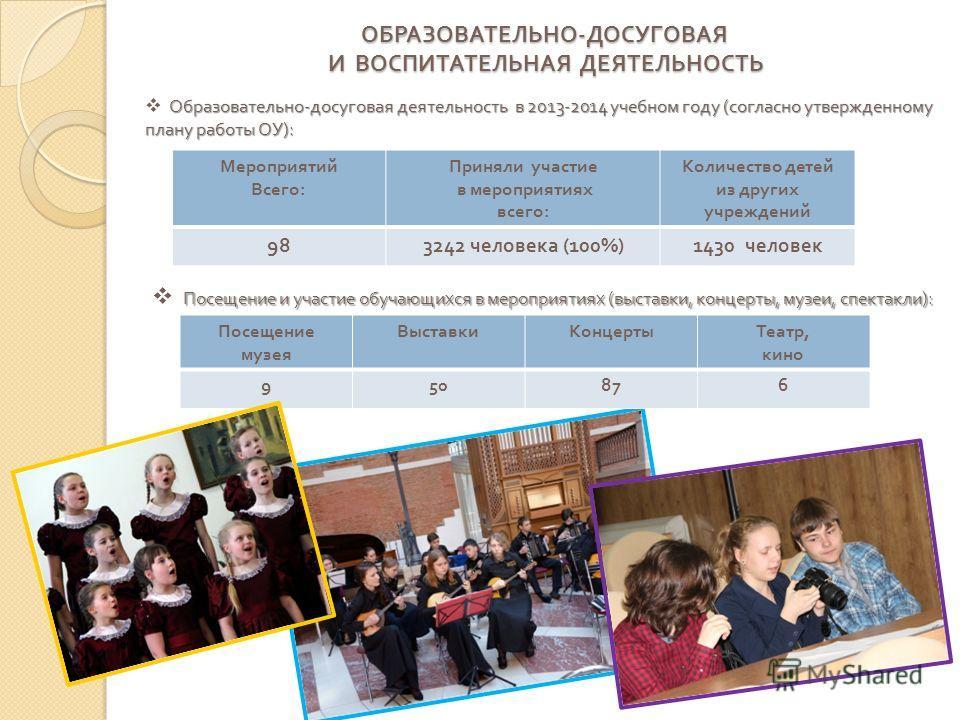 ОБРАЗОВАТЕЛЬНО - ДОСУГОВАЯ И ВОСПИТАТЕЛЬНАЯ ДЕЯТЕЛЬНОСТЬ Мероприятий Всего : Приняли участие в мероприятиях всего : Количество детей из других учреждений 98 3242 человека (100%)1430 человек Образовательно - досуговая деятельность в 2013-2014 учебном