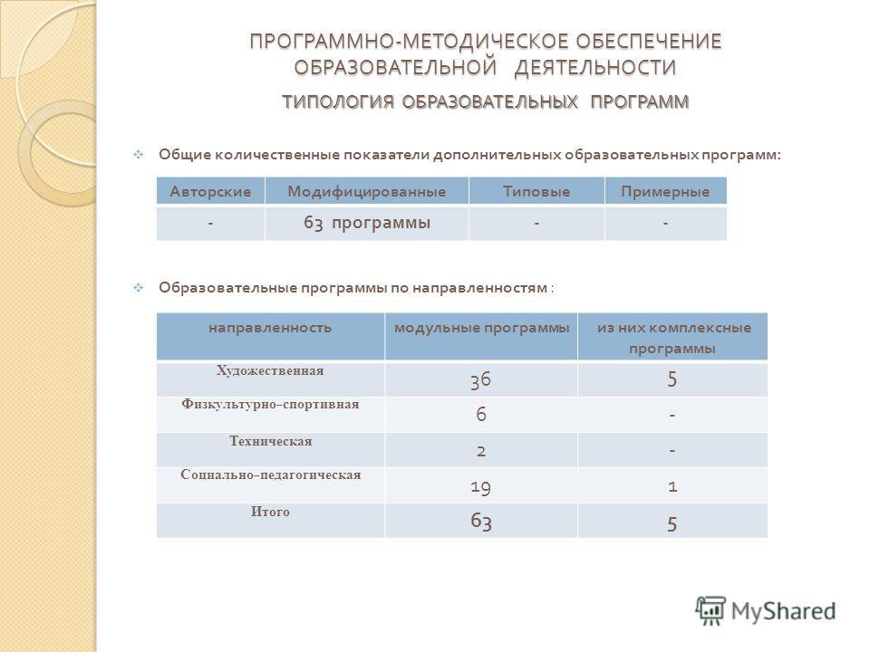 ПРОГРАММНО - МЕТОДИЧЕСКОЕ ОБЕСПЕЧЕНИЕ ОБРАЗОВАТЕЛЬНОЙ ДЕЯТЕЛЬНОСТИ ТИПОЛОГИЯ ОБРАЗОВАТЕЛЬНЫХ ПРОГРАММ Общие количественные показатели дополнительных образовательных программ : Образовательные программы по направленностям : Авторские МодифицированныеТ