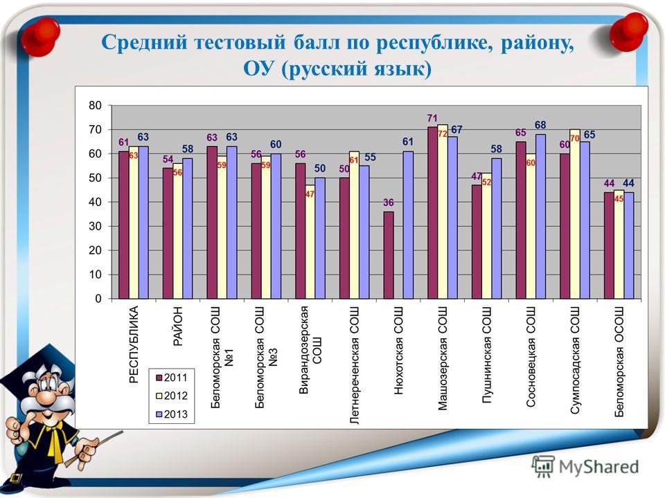 Средний тестовый балл по республике, району, ОУ (русский язык)