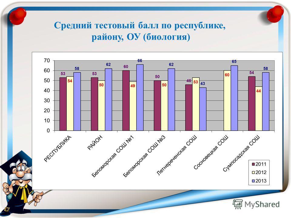 Средний тестовый балл по республике, району, ОУ (биология)
