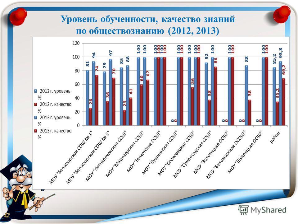Уровень обученности, качество знаний по обществознанию (2012, 2013)