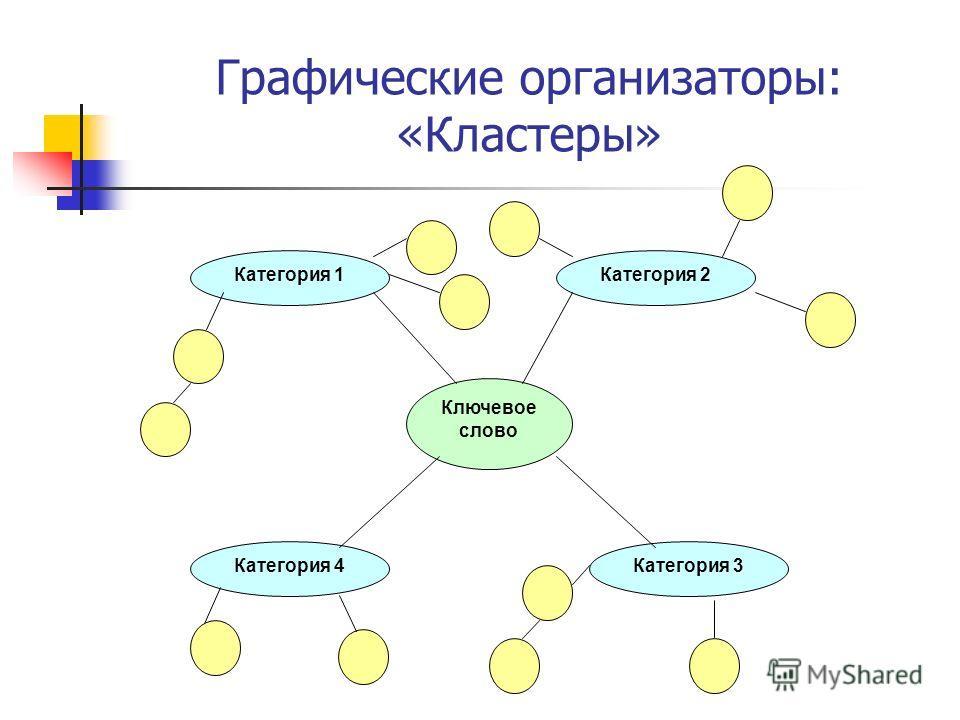 Ключевое слово Категория 1 Категория 4Категория 3 Категория 2 Графические организаторы: «Кластеры»