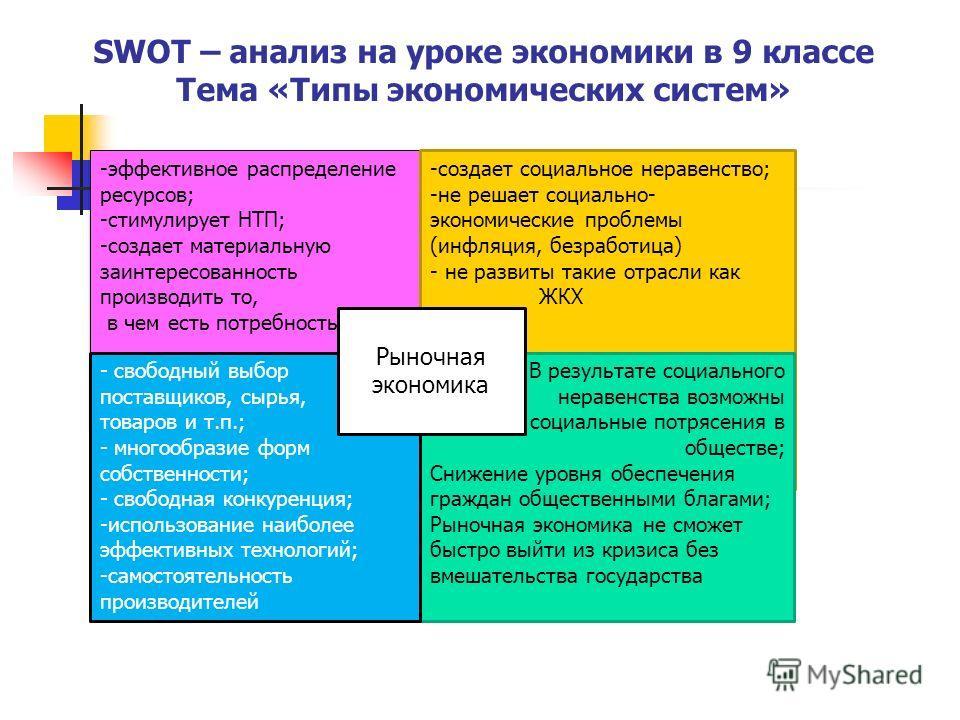 SWOT – анализ на уроке экономики в 9 классе Тема «Типы экономических систем» -эффективное распределение ресурсов; -стимулирует НТП; -создает материальную заинтересованность производить то, в чем есть потребность -эффективное распределение ресурсов; -