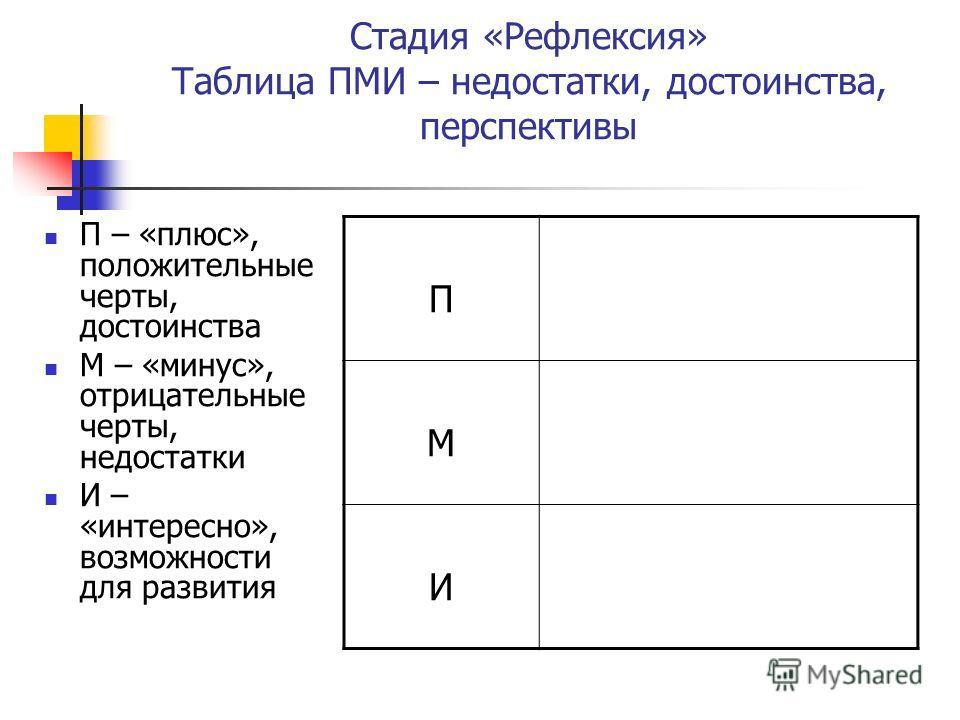 Стадия «Рефлексия» Таблица ПМИ – недостатки, достоинства, перспективы П – «плюс», положительные черты, достоинства М – «минус», отрицательные черты, недостатки И – «интересно», возможности для развития П М И