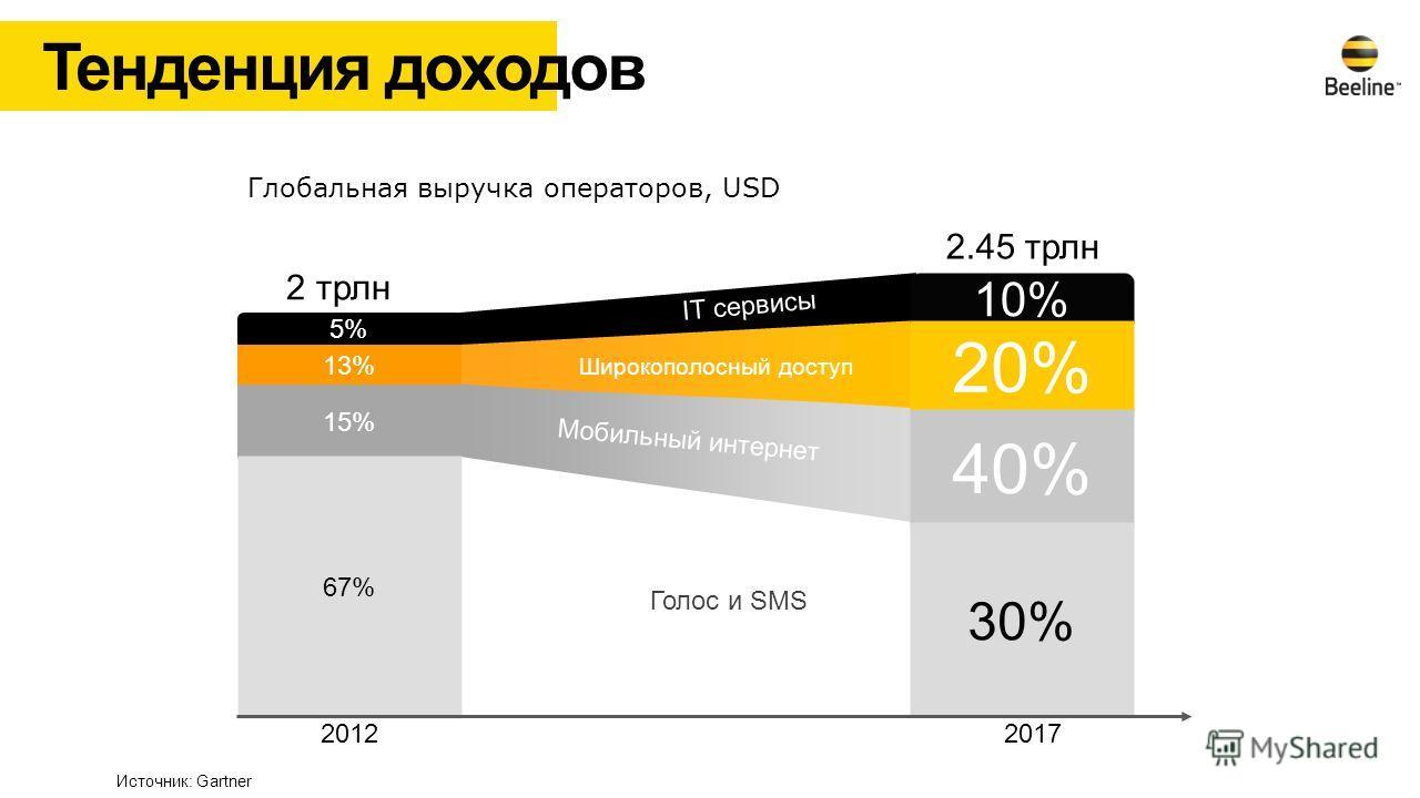 Тенденция доходов Голос и SMS Широкополосный доступ Мобильный интернет IT сервисы 10% 20% 40% 30% 5% 13% 15% 67% 2 трлн 2012 2017 2.45 трлн Глобальная выручка операторов, USD Источник: Gartner
