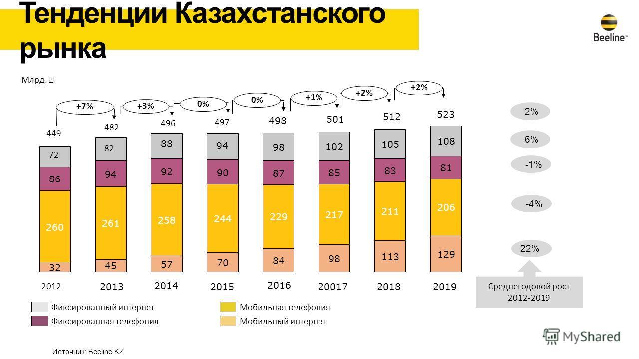 482 498 2015 512 2014 501 2013 2012 497 496 +2% +1% 0% +3% +7% 2016 523 Мобильный интернет Мобильная телефония Фиксированная телефония Фиксированный интернет -1% 22% 6% 2% Млрд. Среднегодовой рост 2012-2019 Источник: Beeline KZ Тенденции Казахстанско