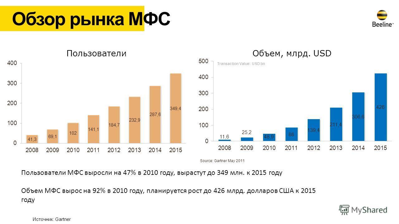 Обзор рынка МФС Source: Gartner May 2011 Transaction Value: USD bn Пользователи Объем, млрд. USD Пользователи МФС выросли на 47% в 2010 году, вырастут до 349 млн. к 2015 году Объем МФС вырос на 92% в 2010 году, планируется рост до 426 млрд. долларов