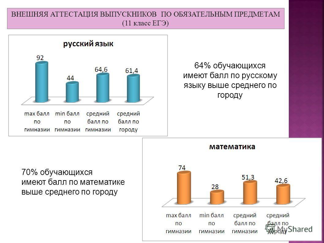ВНЕШНЯЯ АТТЕСТАЦИЯ ВЫПУСКНИКОВ ПО ОБЯЗАТЕЛЬНЫМ ПРЕДМЕТАМ (11 класс ЕГЭ) 64% обучающихся имеют балл по русскому языку выше среднего по городу 70% обучающихся имеют балл по математике выше среднего по городу