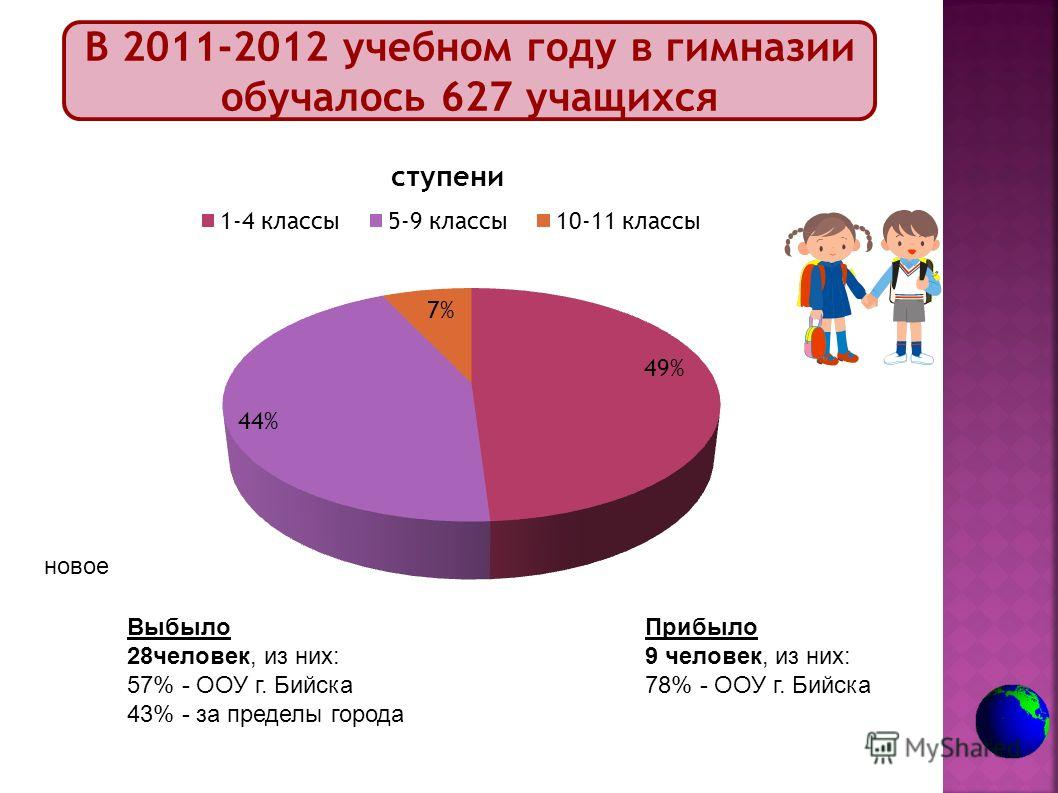 В 2011-2012 учебном году в гимназии обучалось 627 учащихся Выбыло 28 человек, из них: 57% - ООУ г. Бийска 43% - за пределы города Прибыло 9 человек, из них: 78% - ООУ г. Бийска новое